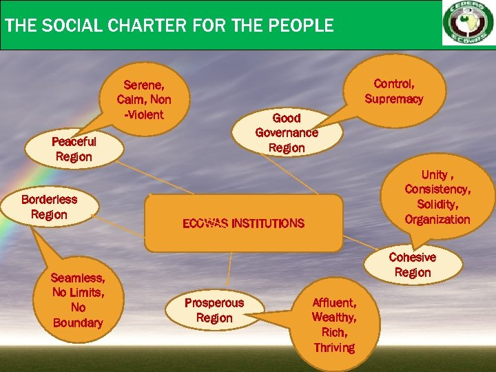 THE SOCIAL CHARTER FOR THE PEOPLE Control, Supremacy Serene, Calm, Non -Violent Good Governance