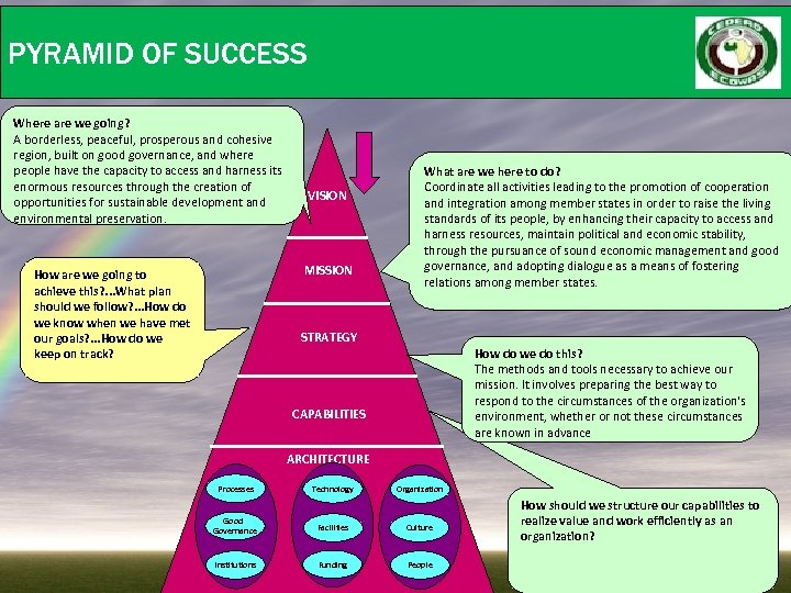 PYRAMID OF SUCCESS Where are we going? A borderless, peaceful, prosperous and cohesive region,