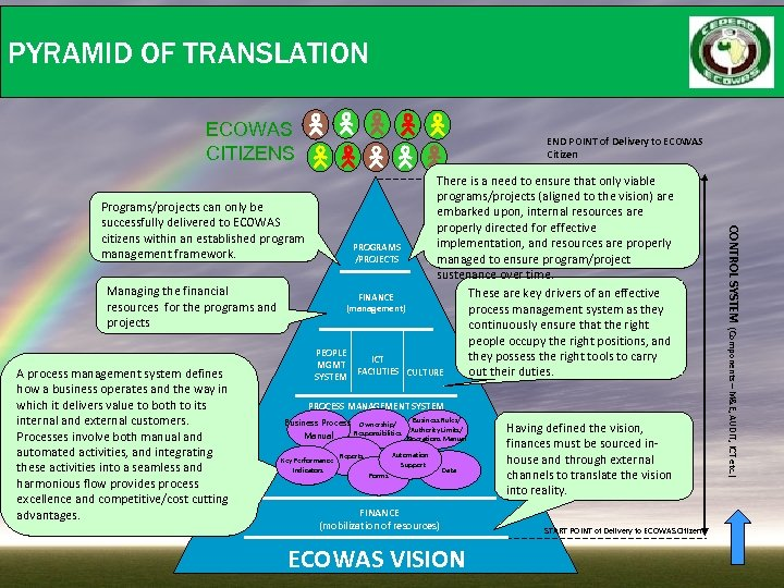 PYRAMID OF TRANSLATION ECOWAS CITIZENS END POINT of Delivery to ECOWAS Citizen (mobilization of