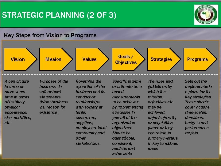 STRATEGIC PLANNING (2 OF 3) Key Steps from Vision to Programs Vision Mission A