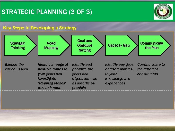 STRATEGIC PLANNING (3 OF 3) Key Steps in Developing a Strategy Strategic Thinking Explore