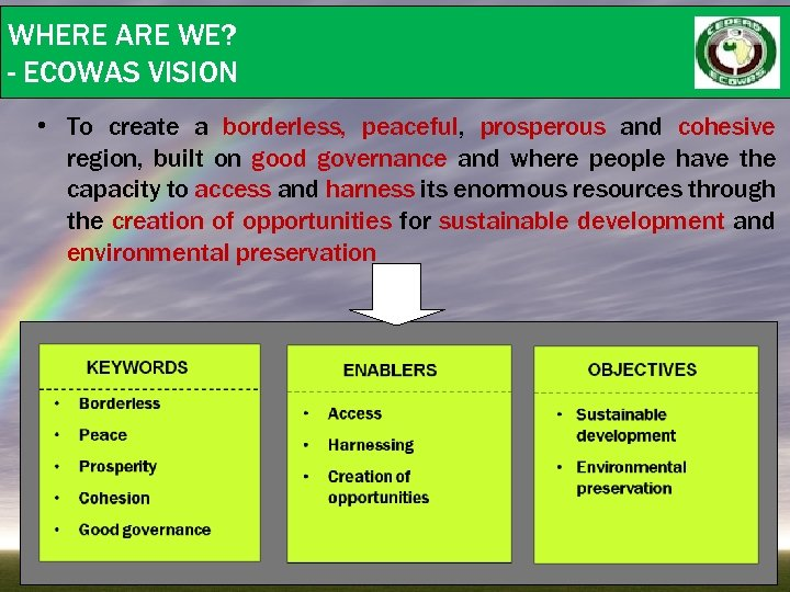 WHERE ARE WE? - ECOWAS VISION • To create a borderless, peaceful, prosperous and