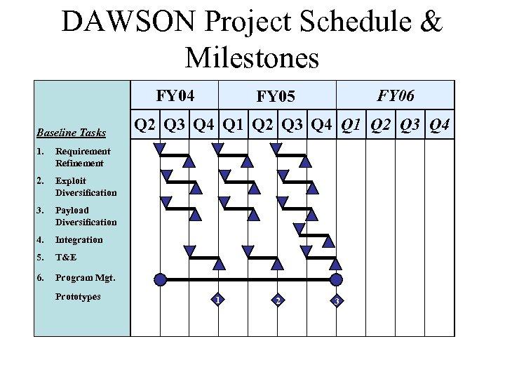 DAWSON Project Schedule & Milestones FY 04 Baseline Tasks 1. Exploit Diversification 3. Payload