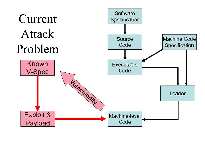 Current Attack Problem Software Specification Known V-Spec Executable Code Source Code Vu ln Exploit