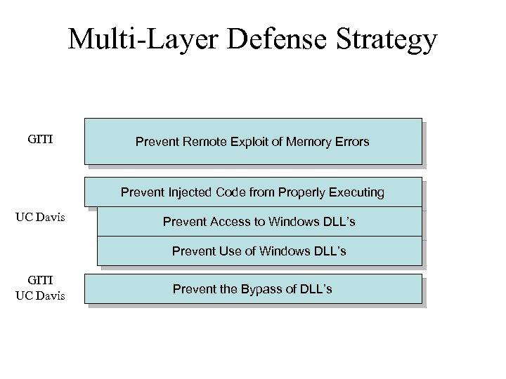 Multi-Layer Defense Strategy GITI Prevent Remote Exploit of Memory Errors Prevent Injected Code from