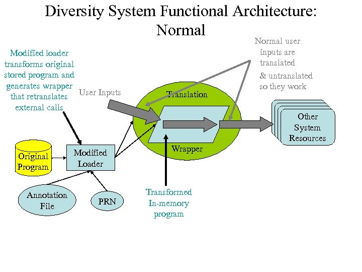 Diversity System Functional Architecture: Normal Modified loader transforms original stored program and generates wrapper