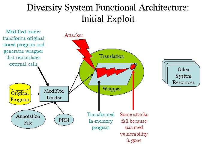 Diversity System Functional Architecture: Initial Exploit Modified loader transforms original stored program and generates