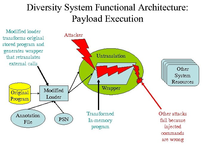 Diversity System Functional Architecture: Payload Execution Modified loader transforms original stored program and generates