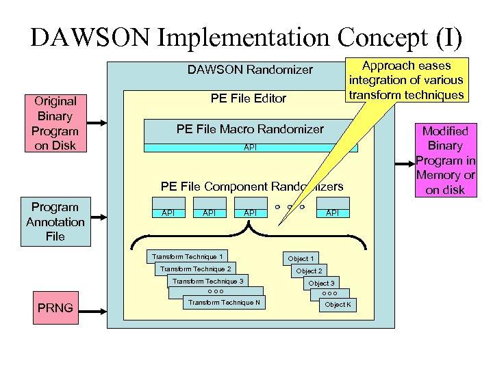 DAWSON Implementation Concept (I) Approach eases integration of various transform techniques DAWSON Randomizer PE
