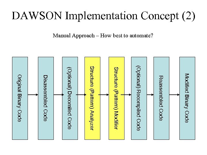 DAWSON Implementation Concept (2) Manual Approach – How best to automate? Modified Binary Code