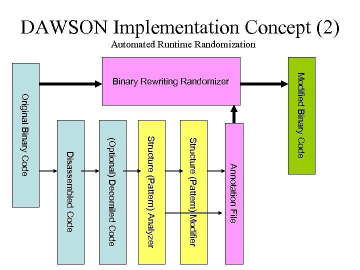 DAWSON Implementation Concept (2) Automated Runtime Randomization Annotation File Original Binary Code Disassembled Code