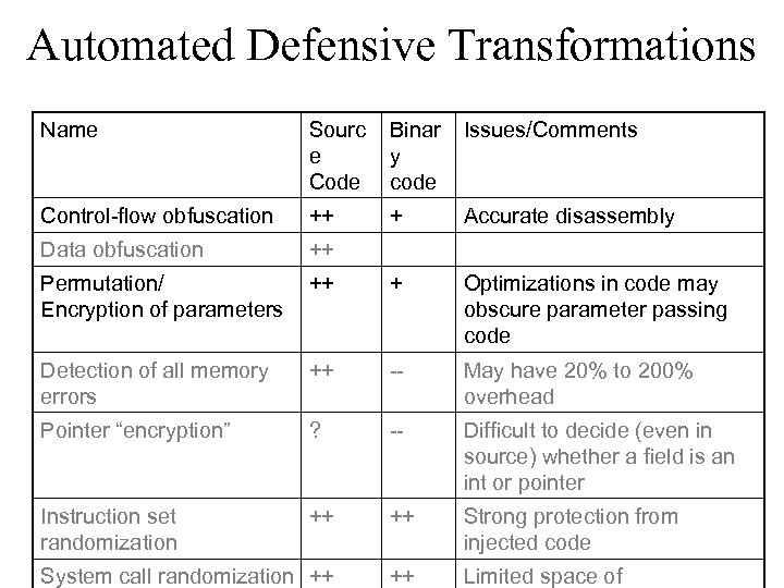 Automated Defensive Transformations Name Sourc e Code Binar y code Issues/Comments Control-flow obfuscation ++