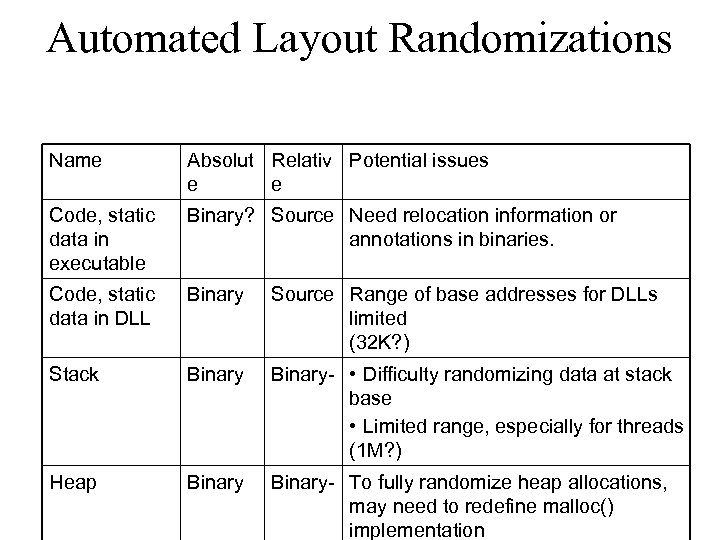 Automated Layout Randomizations Name Absolut Relativ Potential issues e e Code, static data in