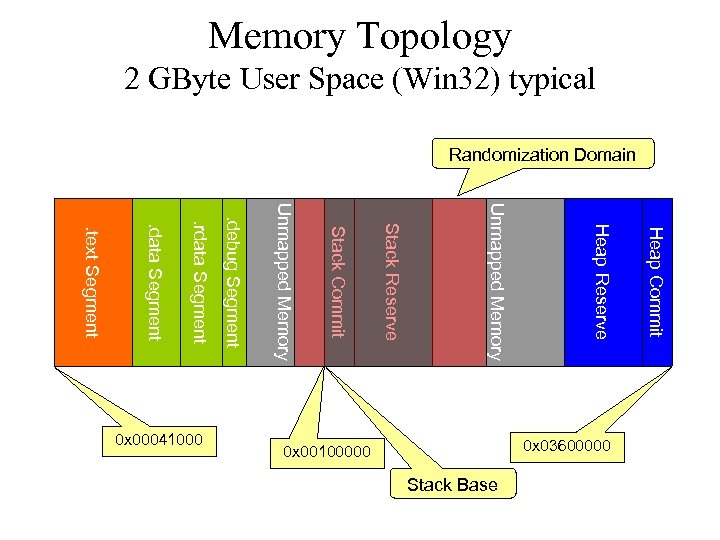 Memory Topology 2 GByte User Space (Win 32) typical Randomization Domain Heap Commit Stack
