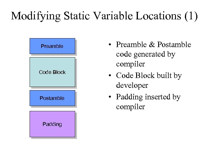 Modifying Static Variable Locations (1) Preamble Code Block Postamble Padding • Preamble & Postamble