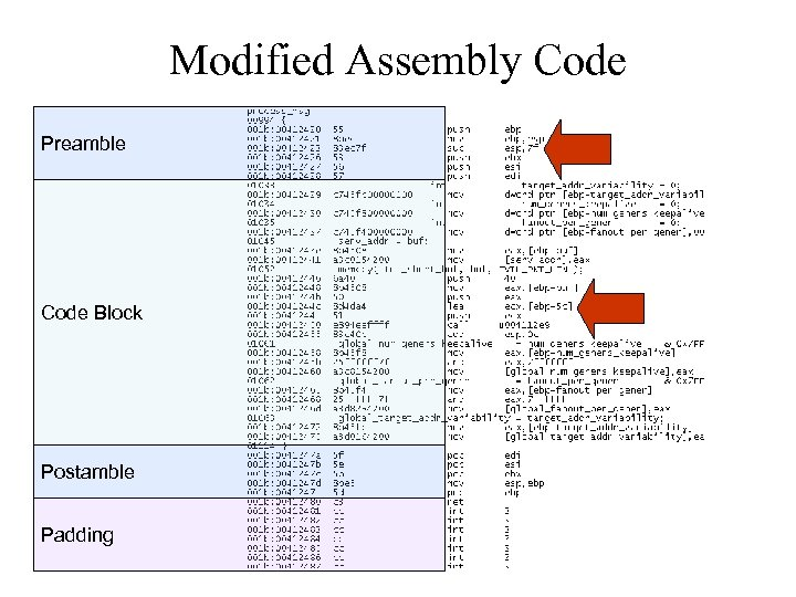 Modified Assembly Code Preamble Code Block Postamble Padding