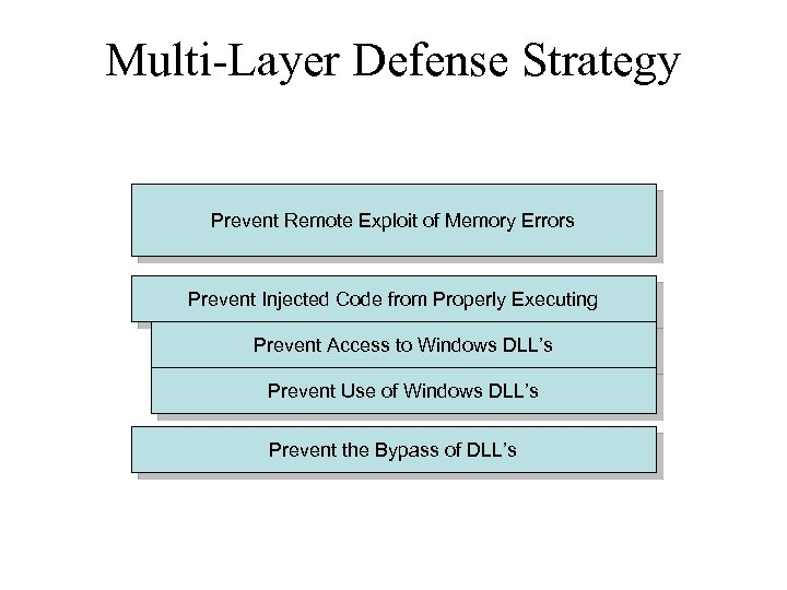 Multi-Layer Defense Strategy Prevent Remote Exploit of Memory Errors Prevent Injected Code from Properly