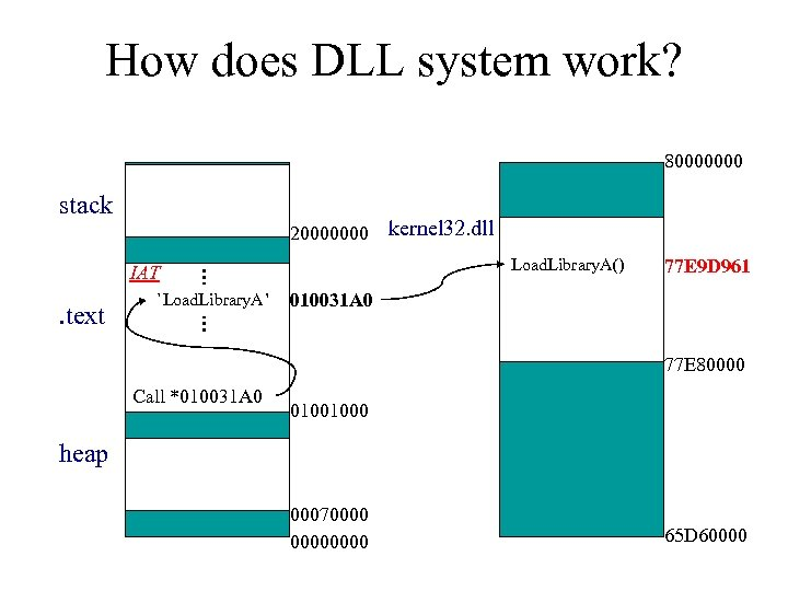 How does DLL system work? 80000000 stack 20000000 . text IAT `Load. Library. A'