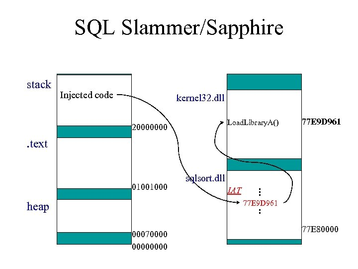 SQL Slammer/Sapphire stack Injected code kernel 32. dll Load. Library. A() 20000000 77 E