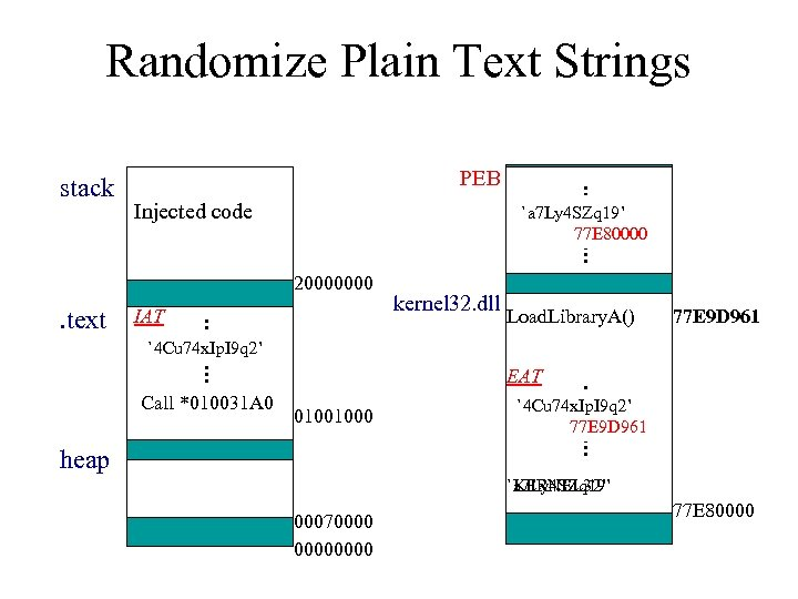 Randomize Plain Text Strings stack PEB Injected code `KERNEL 32' `a 7 Ly 4