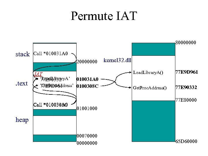 Permute IAT 80000000 stack Call *010031 A 0 20000000 . text IAT `Load. Library.