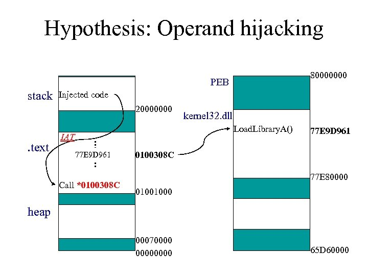 Hypothesis: Operand hijacking 80000000 PEB stack Injected code 20000000 . text kernel 32. dll