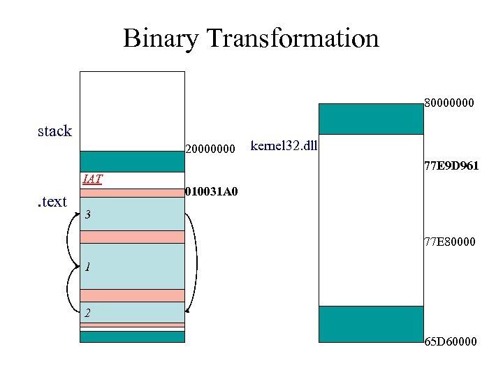 Binary Transformation 80000000 stack 20000000 IAT . text kernel 32. dll 77 E 9