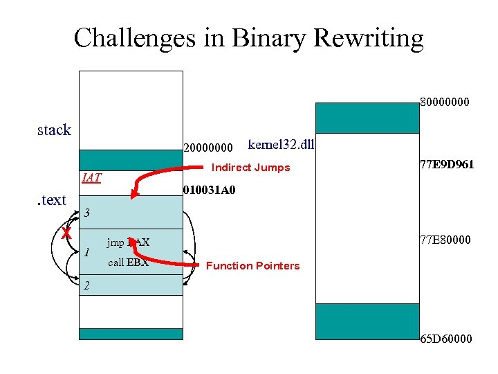 Challenges in Binary Rewriting 80000000 stack 20000000 Indirect Jumps IAT . text X 3