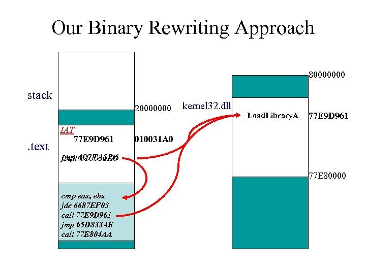 Our Binary Rewriting Approach 80000000 stack 20000000 . text IAT 77 E 9 D