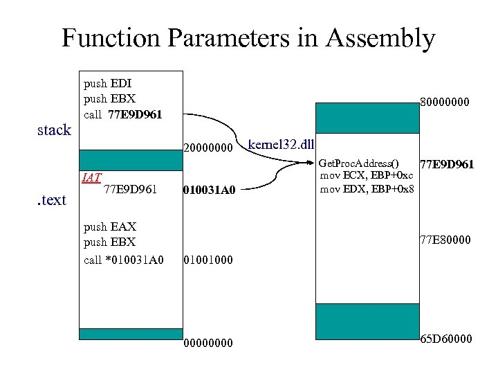 Function Parameters in Assembly stack push EDI push EBX call 77 E 9 D
