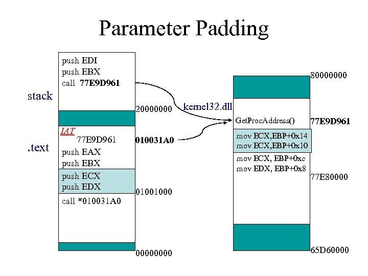 Parameter Padding push EDI push EBX call 77 E 9 D 961 80000000 stack