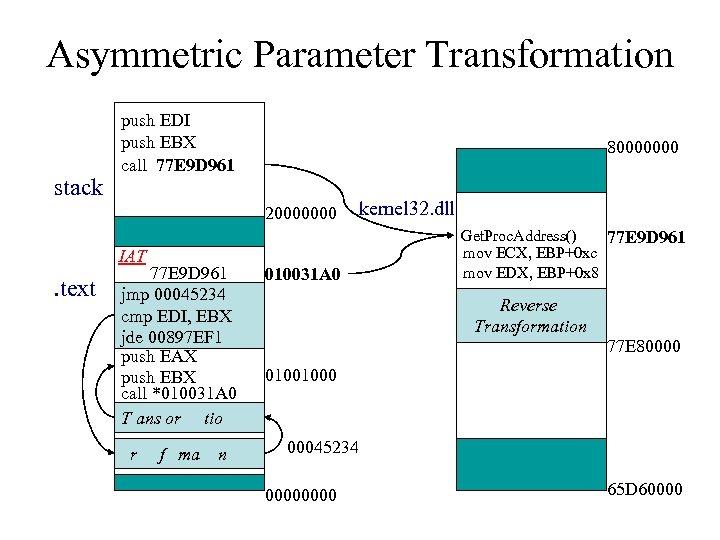 Asymmetric Parameter Transformation stack push EDI push EBX call 77 E 9 D 961