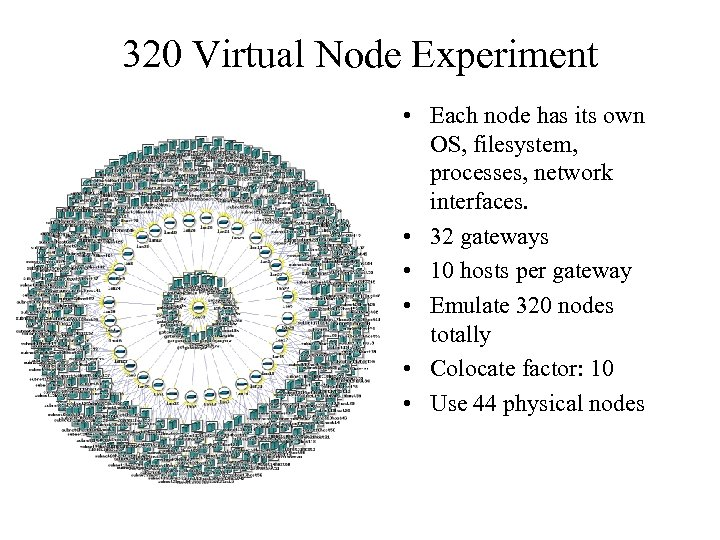 320 Virtual Node Experiment • Each node has its own OS, filesystem, processes, network