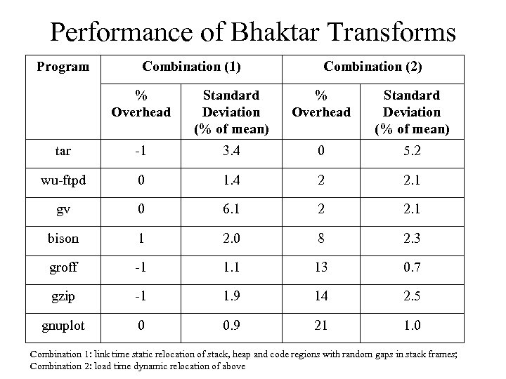 Performance of Bhaktar Transforms Program Combination (1) Combination (2) % Overhead Standard Deviation (%