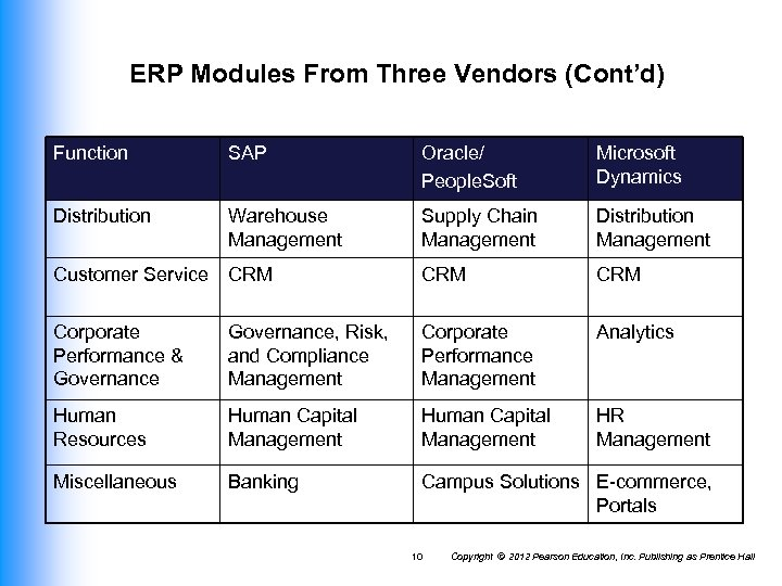 ERP Modules From Three Vendors (Cont'd) Function SAP Oracle/ People. Soft Microsoft Dynamics Distribution
