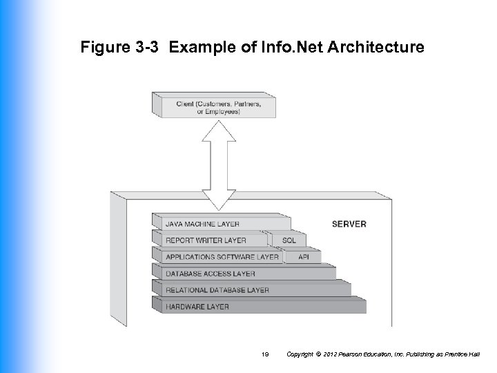 Figure 3 -3 Example of Info. Net Architecture 19 Copyright © 2012 Pearson Education,