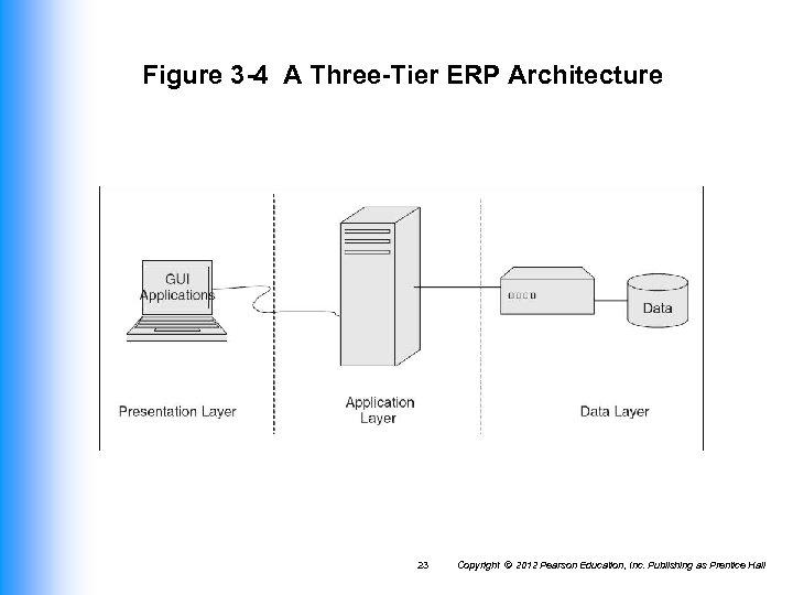 Figure 3 -4 A Three-Tier ERP Architecture 23 Copyright © 2012 Pearson Education, Inc.