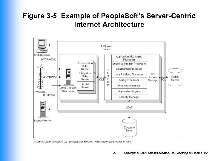 Figure 3 -5 Example of People. Soft's Server-Centric Internet Architecture 25 Copyright © 2012