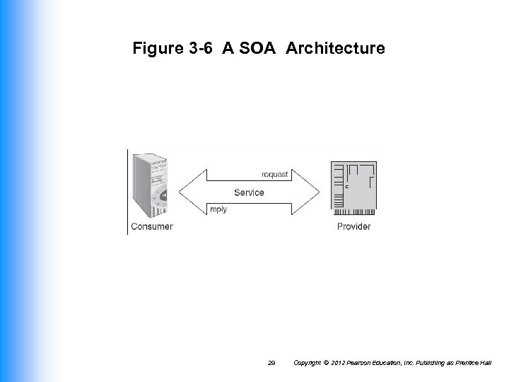 Figure 3 -6 A SOA Architecture 29 Copyright © 2012 Pearson Education, Inc. Publishing