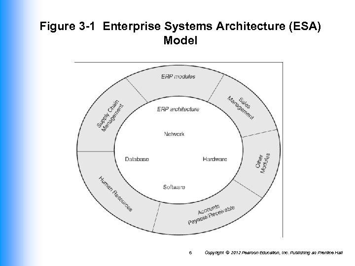 Figure 3 -1 Enterprise Systems Architecture (ESA) Model 6 Copyright © 2012 Pearson Education,