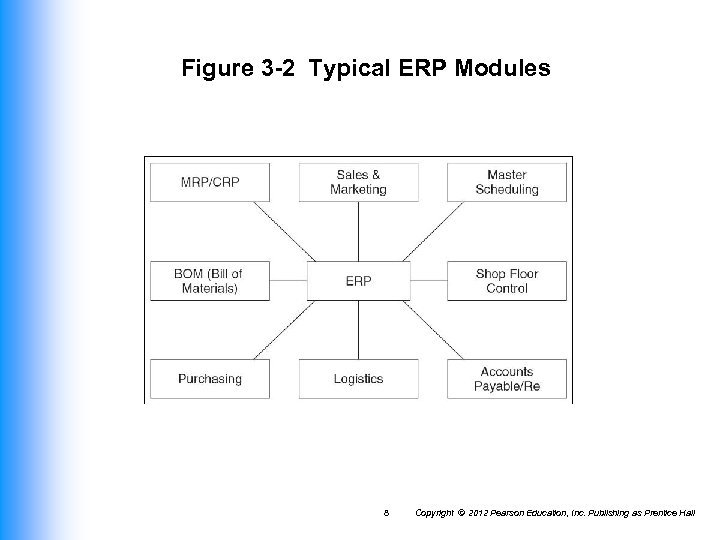 Figure 3 -2 Typical ERP Modules 8 Copyright © 2012 Pearson Education, Inc. Publishing