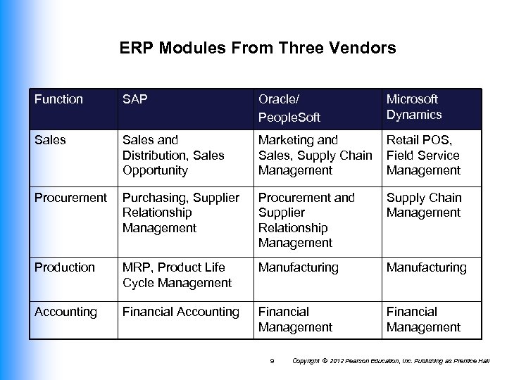 ERP Modules From Three Vendors Function SAP Oracle/ People. Soft Microsoft Dynamics Sales and