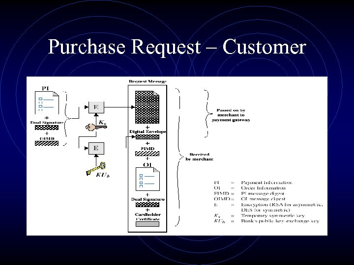 Purchase Request – Customer
