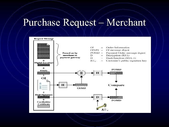 Purchase Request – Merchant