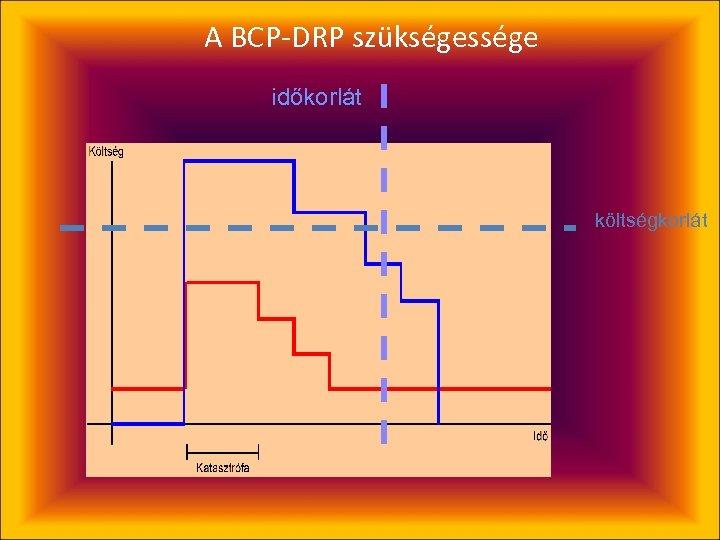 A BCP-DRP szükségessége időkorlát költségkorlát