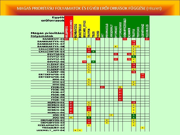 MAGAS PRIORÍTÁSU FOLYAMATOK ÉS EGYÉB ERŐFORRÁSOK FÜGGÉSE (részlet)