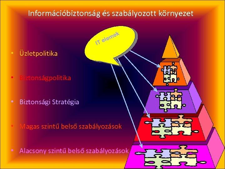 Információbiztonság és szabályozott környezet IT k me ele • Üzletpolitika • Biztonsági Stratégia •