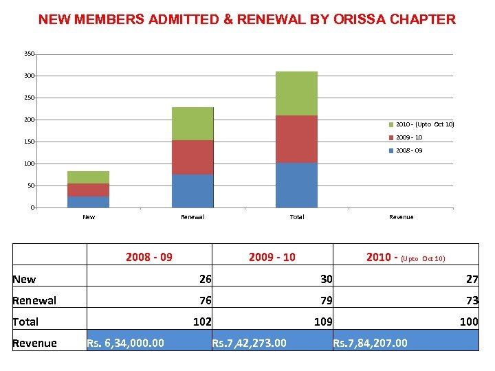 NEW MEMBERS ADMITTED & RENEWAL BY ORISSA CHAPTER 350 300 250 2010 - (Upto