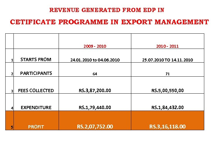 REVENUE GENERATED FROM EDP IN CETIFICATE PROGRAMME IN EXPORT MANAGEMENT 2009 - 2010 -