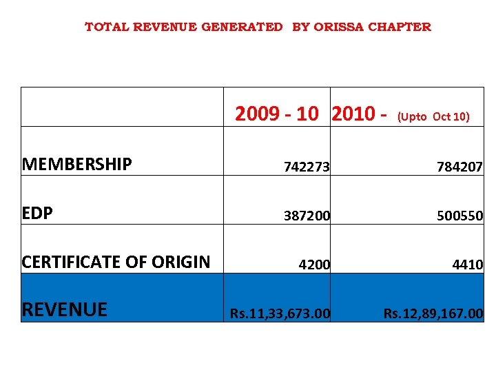 TOTAL REVENUE GENERATED BY ORISSA CHAPTER 2009 - 10 2010 - (Upto Oct 10)